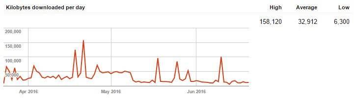 2016.06.23.crawl.stats.bandwidth